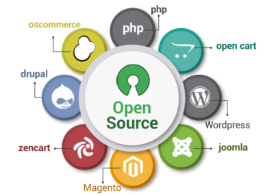 Opensource PHP based Technologies
